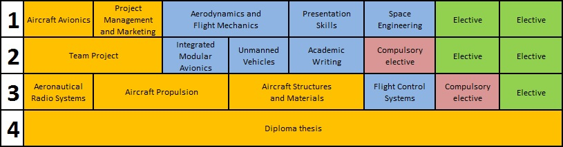 Study programme structure